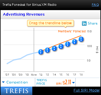 Sirius XM Advertising Revenues