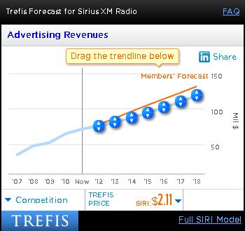 Sirius XM Advertising Revenues
