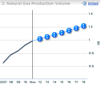 Chesapeake Natural Gas Production Volume