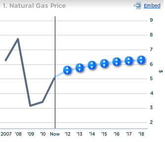 Chesapeake Natural Gas Price