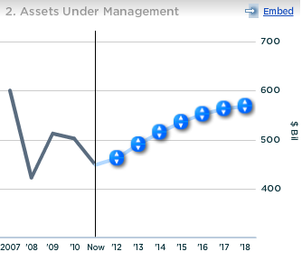 Credit Suisse Assets Under Management