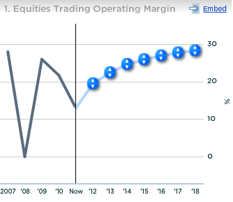 Credit Suisse Equities Trading Operating Margin
