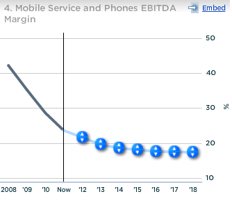 China Unicom Mobile Service and Phones EBITDA Margin
