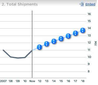 UPS Total Shipments