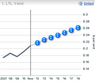 UPS LTL Yield