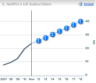 Netflix US Subscribers