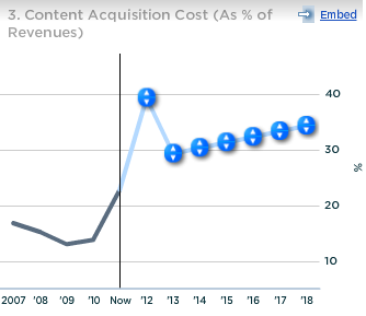 Netflix Content Acquisition Cost as percent of Revenues
