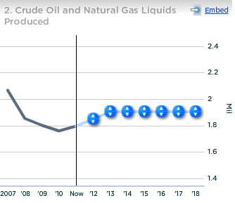 Exxon Crude Oil and Natural Gas Liquids Produced