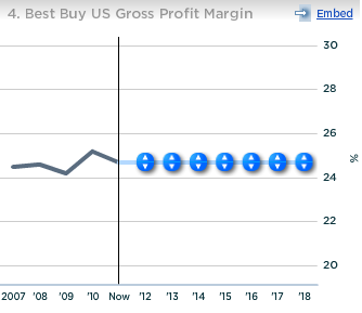 Best Buy US Gross Profit Margin