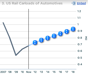 Norfolk US Rail Carloads of Automotives