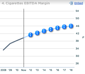 Altria Cigarettes EBITDA Margin