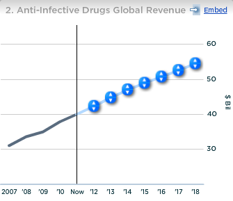 Merck Anti Infective drugs Global Revenue
