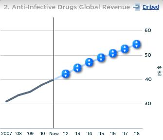 Merck Anti Infective drugs Global Revenue