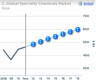 3M Global Specialty Chemicals Market Size