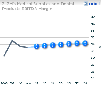 3M Medical Supplies and Dental Products EBITDA Margin