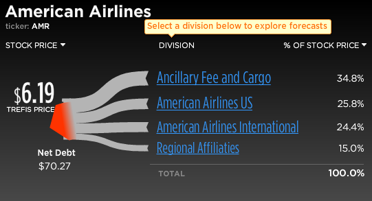 American Airlines Stock