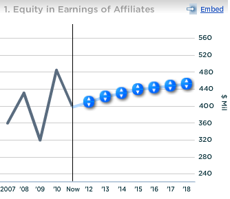Corning Equity in Earnings of Affiliates