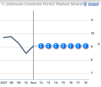 Johnson Controls HVAC Market Share