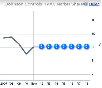 Johnson Controls HVAC Market Share