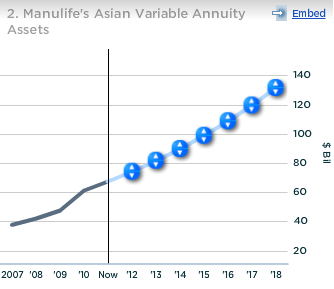 ManuLife Asian Variable Annuity Assets