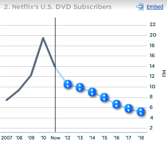 Netflix US DVD Subscribers