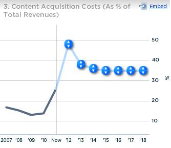 Netflix Content Acquisition Cost as percent of Revenues