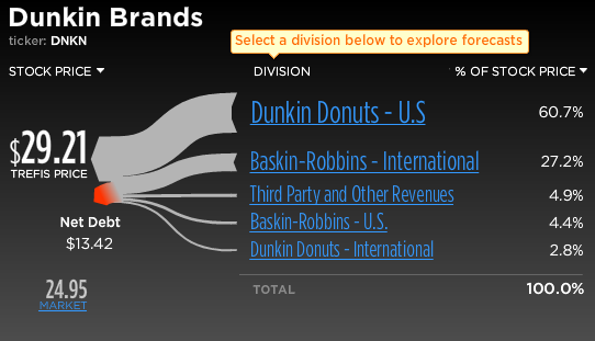 Dunkin Brands Stock Break-Up