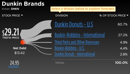 Dunkin Brands Stock Break-Up