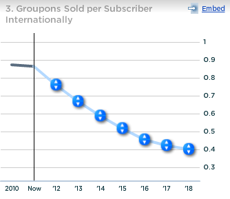 Groupon Groupons Sold per Subscriber Internationally