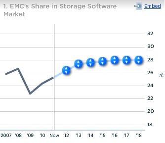 EMC Share in Storage Software Market