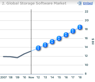 EMC Global Storage Software Market