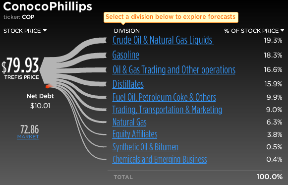 ConocoPhillips Stock Break-Up