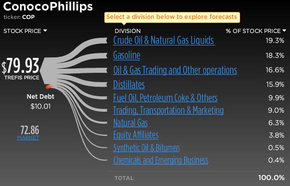 ConocoPhillips Stock Break-Up