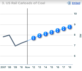 CSX US Rail Carloads of Coal