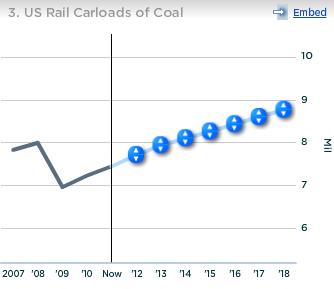 CSX US Rail Carloads of Coal