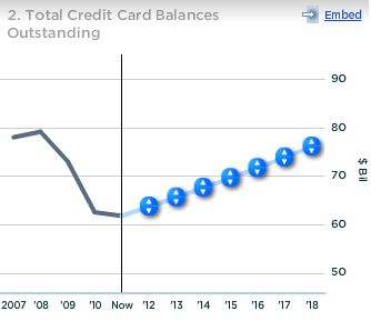 Capital One Total Credit Card Balances Outstanding