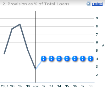 Capital One Provision as Percent of Total Loans