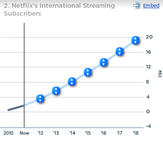 Netflix International Streaming Subscribers