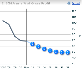 OpenTable SGA Expenses as Percentage of Gross Profit