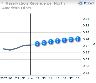 OpenTable Reservation Revenue per North American Diner