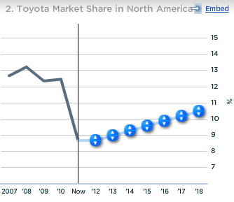 Toyota Market Share in North America