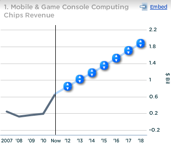 Nvidia Mobile and Game Console Computing Chips Revenue
