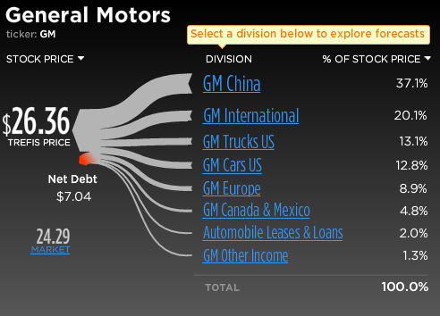 GM Stock Break-Up