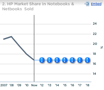 HP Market Share in Notebooks and Netbooks Sold