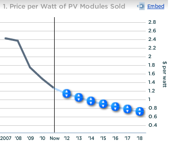 First Solar Price per Watt of PV Modules Sold