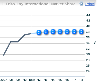 Pepsico Frito Lay International Market Share