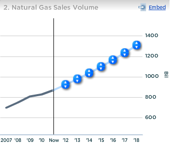 Anadarko Natural Gas Sales Volume