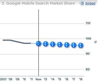 Google Mobile Search Market Share