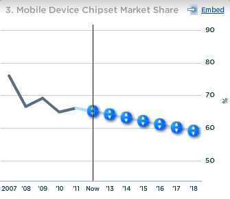 Qualcomm Mobile Device Chipset Market Share
