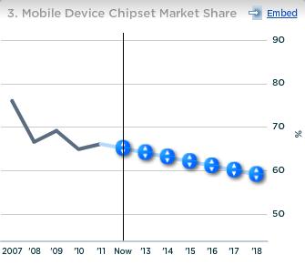 Qualcomm Mobile Device Chipset Market Share